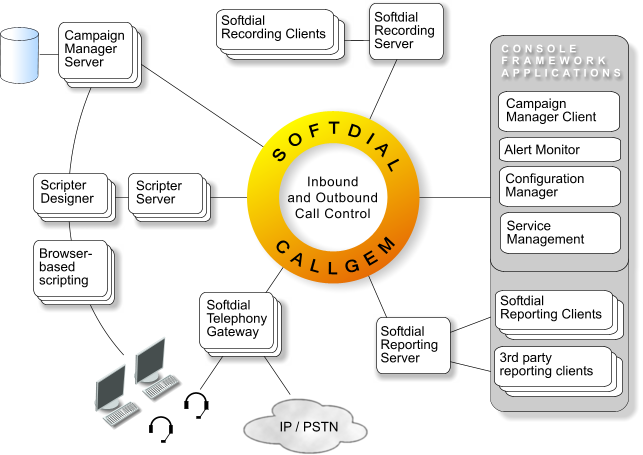 Collection Software Dialer Integration